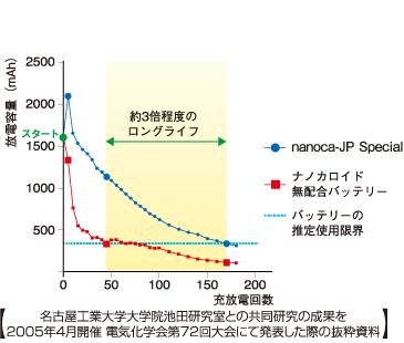 名古屋工業大学大学院池田研究室との共同研究の成果を2005年4月開催 電気化学会第72回大会にて発表した際の抜粋資料