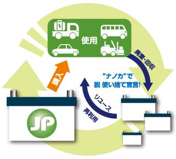 バッテリー循環システム